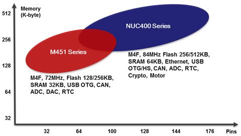 EN_ARM-Cortex-M4-Roadmap