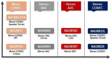 NuvotonAudiodecoder