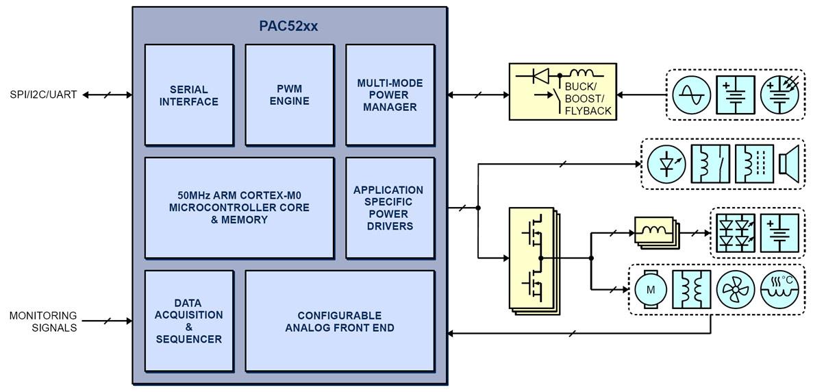 PAC52xx Application