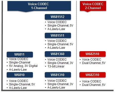 Voiceband-CODECs