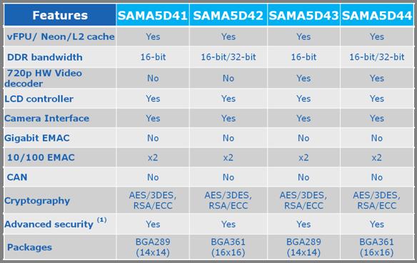 Atmel SAMA5D4 Devices
