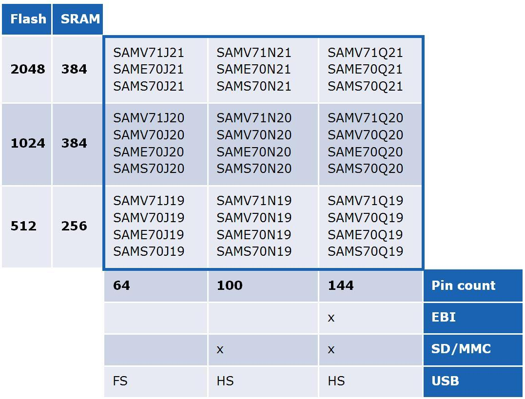 SAM S70 and E70 Devices