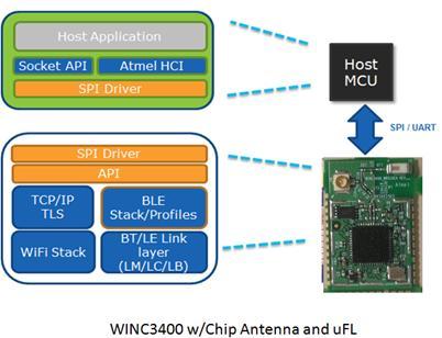 WINC3400 w/Chip Antenna and uFL