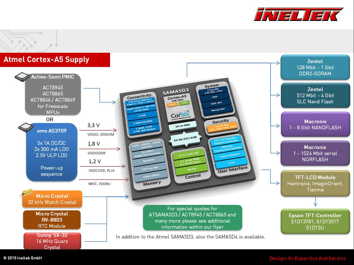 Atmel ATSAMA5 + PMIC Application Suggestion
