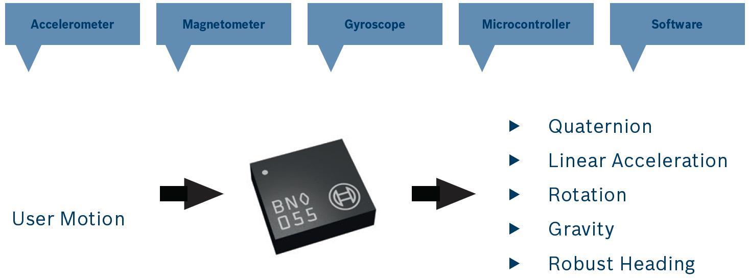 Bosch Sensortec BNO055
