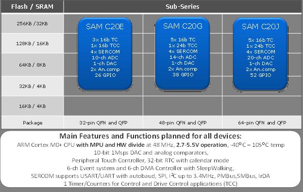 Atmel SAM C20 device details