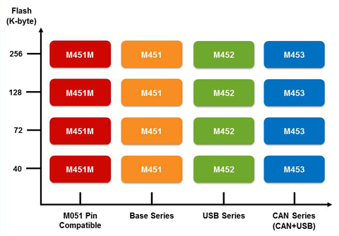 Nuvoton M4F M451 Series