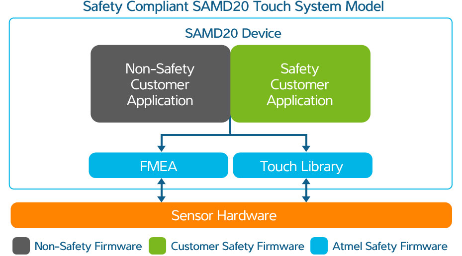 Atmel QTouch SAM D20 Block Diagram Safety Architecture