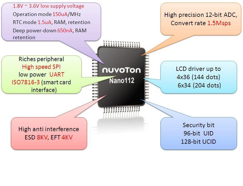 Novotons Low Power Cortex M0