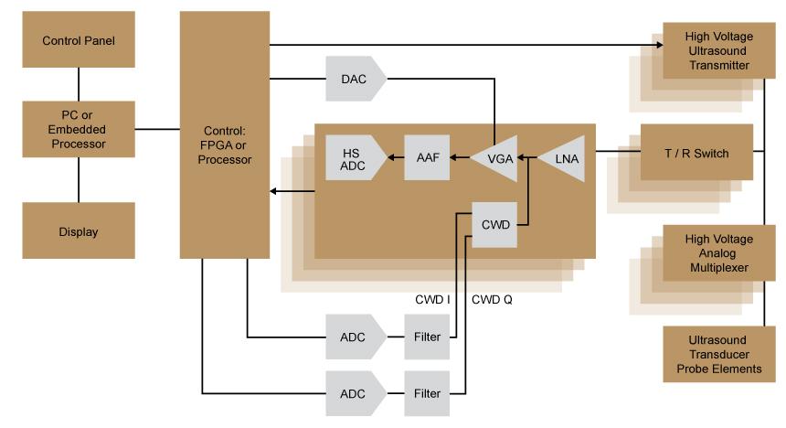 141210-AIPD-DIAG-MedicalUltrasoundImagingSystem-860x468