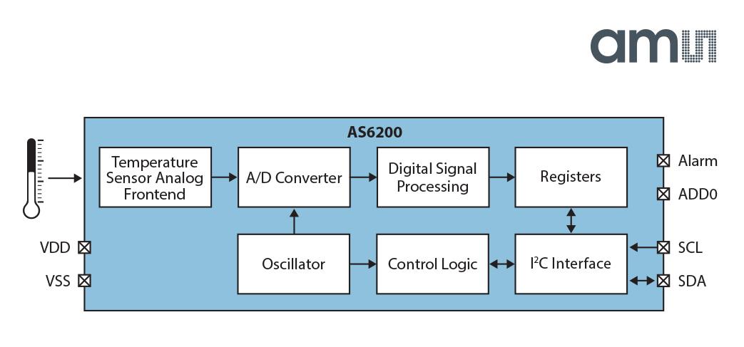 AMS Blockdiagramm