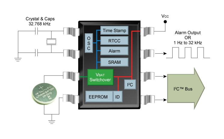 I2C-RTCC-BlockDiagram