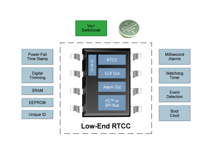 Overview_Low-End-RTCC