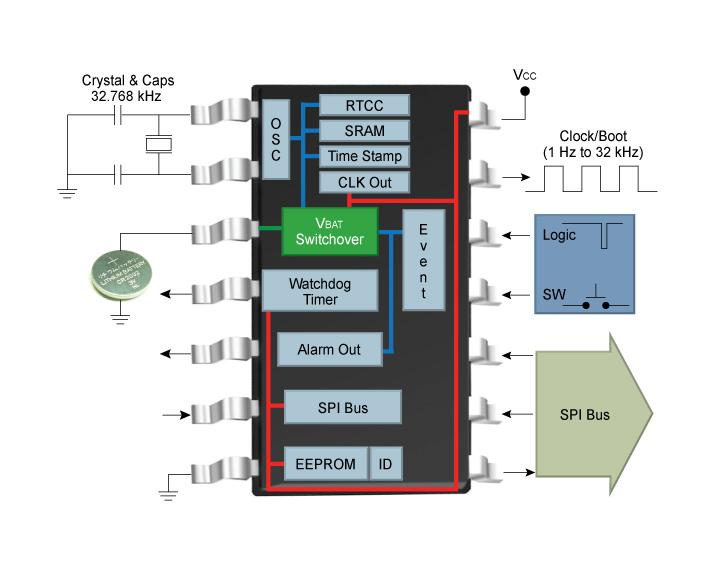 SPI-GPP-RTCC-BlockDiagram