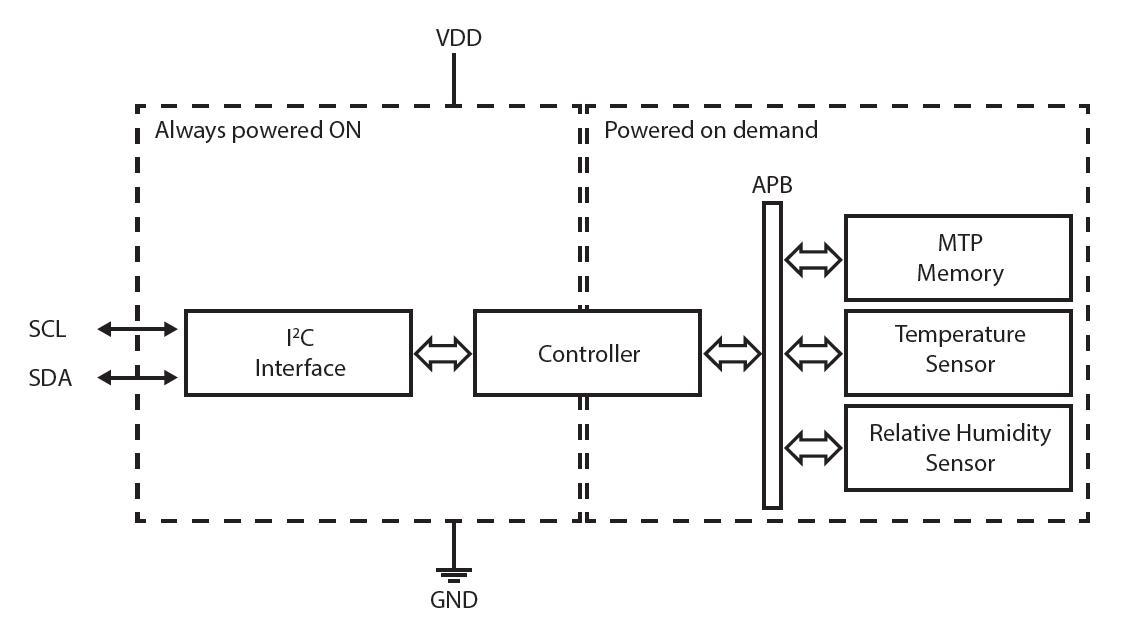 ENS210 Blockdiagramm