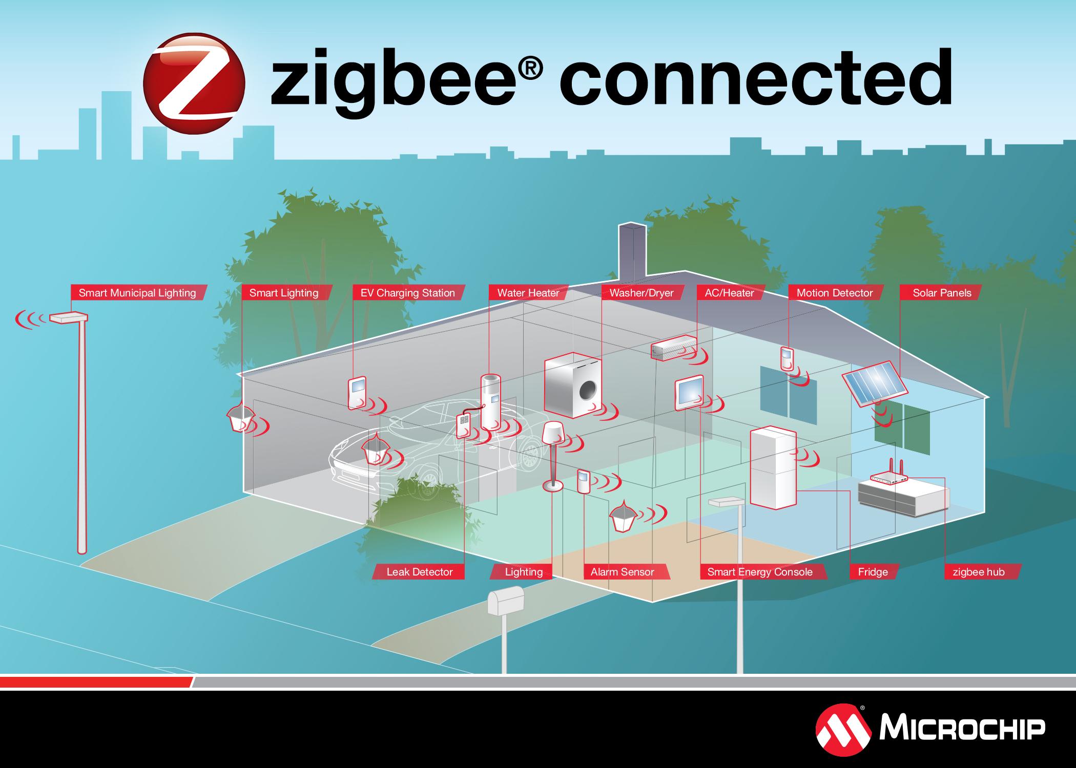 Zigbee connected