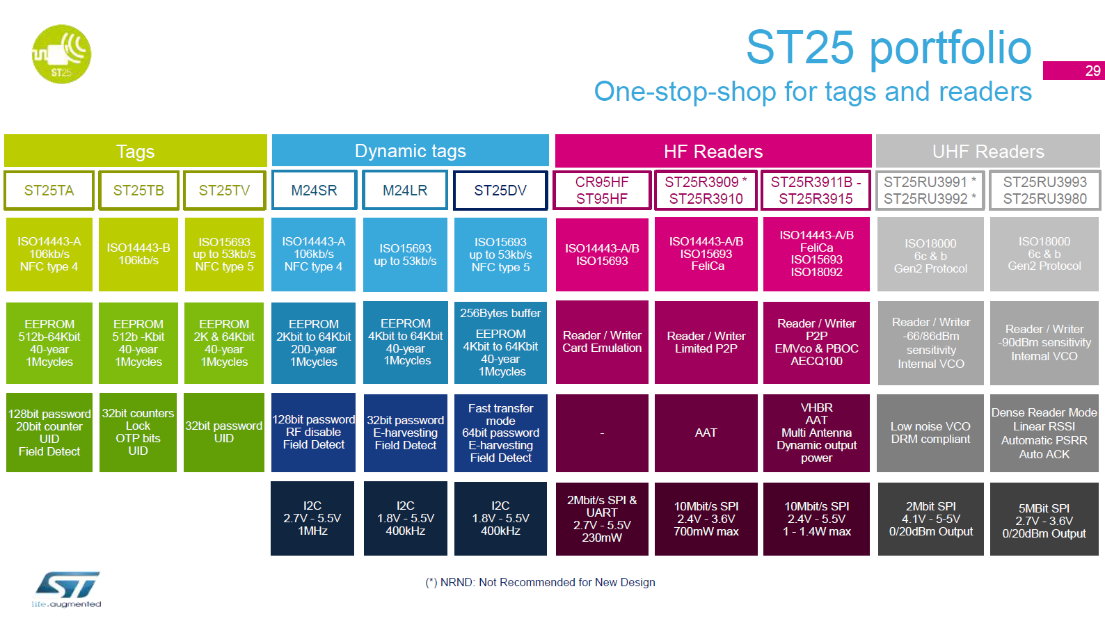 ST25 portfolio