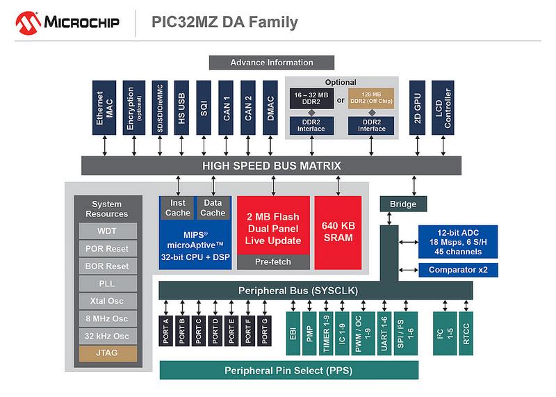 PIC32MZ DA Familiy
