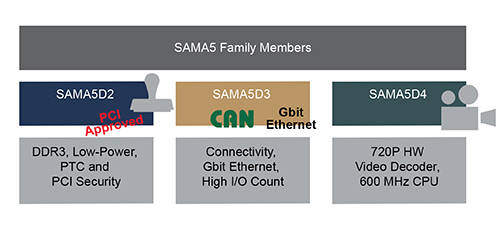 171017-MPU32-DIAG-SAMA5-DesignCenter-7x5