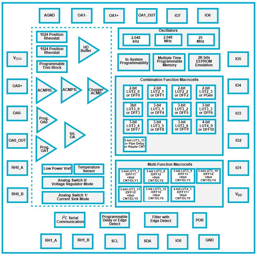 Block Diagram SLG47004