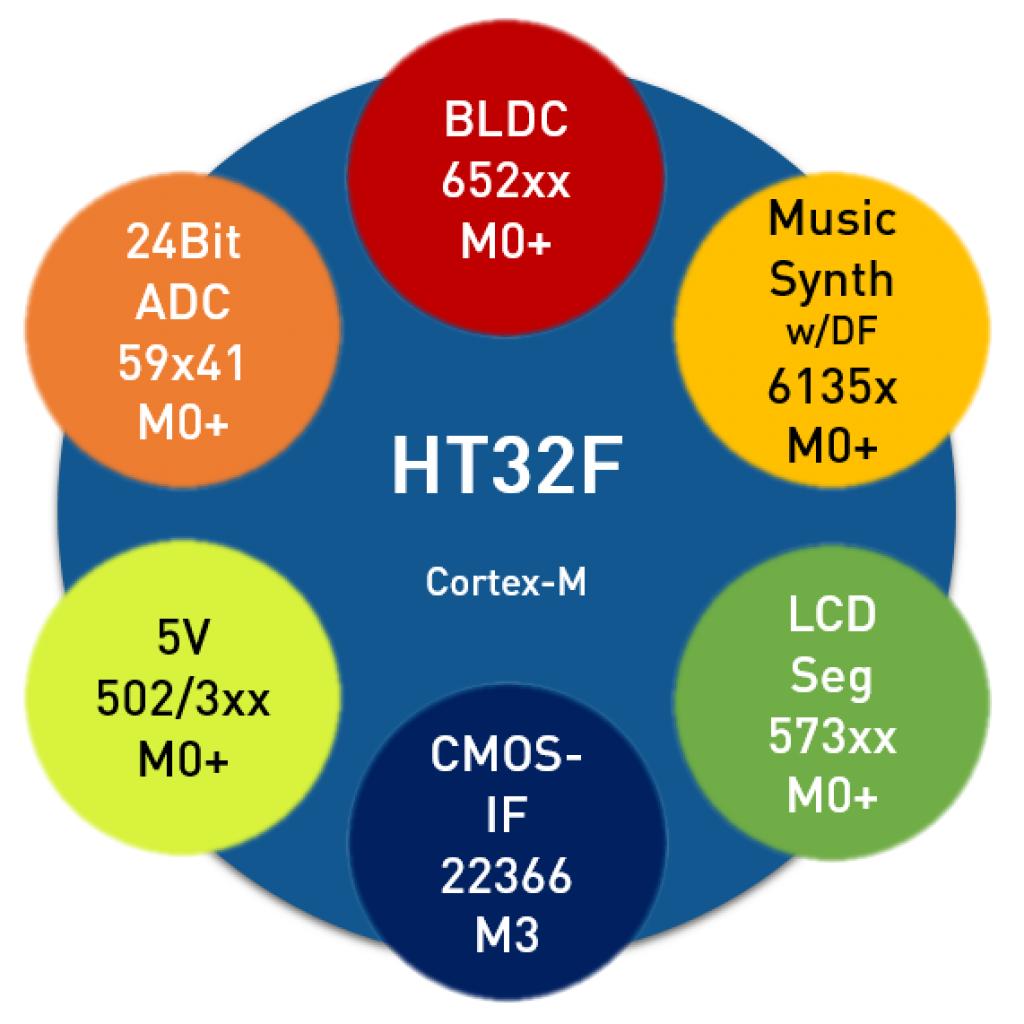 Holtek Cortex-M Featured MCUs