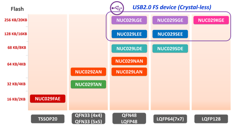 NUC029 Family Overview